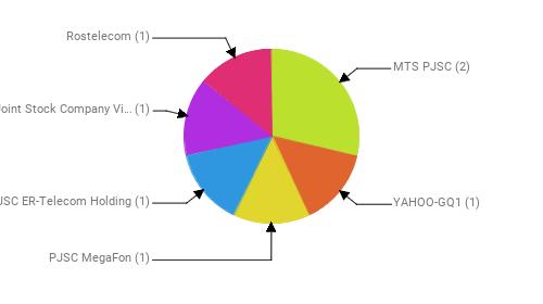 Провайдеры:  MTS PJSC - 2 YAHOO-GQ1 - 1 PJSC MegaFon - 1 JSC ER-Telecom Holding - 1 Public Joint Stock Company Vimpel-Communications - 1 Rostelecom - 1