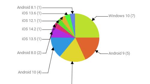 Операционные системы:  Windows 10 - 7 Android 9 - 5 Windows 7 - 5 Android 10 - 4 Android 8.0 - 2 iOS 13.5 - 1 iOS 14.2 - 1 iOS 12.1 - 1 iOS 13.6 - 1 Android 8.1 - 1