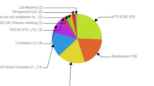 Провайдеры:  MTS PJSC - 24 Rostelecom - 18 PJSC MegaFon - 17 Public Joint Stock Company Vimpel-Communications - 15 T2 Mobile LLC - 9 TIKTOK PTE. LTD. - 3 JSC ER-Telecom Holding - 2 PJSC Moscow city telephone network - 2 Perspectiva Ltd. - 2 Ltd Maxima - 2