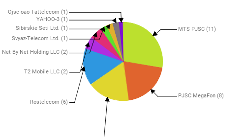 Провайдеры:  MTS PJSC - 11 PJSC MegaFon - 8 Public Joint Stock Company Vimpel-Communications - 7 Rostelecom - 6 T2 Mobile LLC - 2 Net By Net Holding LLC - 2 Svyaz-Telecom Ltd. - 1 Sibirskie Seti Ltd. - 1 YAHOO-3 - 1 Ojsc oao Tattelecom - 1
