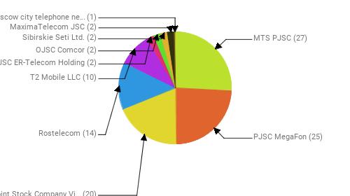 Провайдеры:  MTS PJSC - 27 PJSC MegaFon - 25 Public Joint Stock Company Vimpel-Communications - 20 Rostelecom - 14 T2 Mobile LLC - 10 JSC ER-Telecom Holding - 2 OJSC Comcor - 2 Sibirskie Seti Ltd. - 2 MaximaTelecom JSC - 2 PJSC Moscow city telephone network - 1