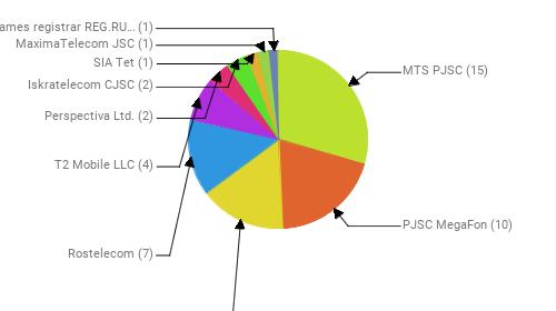 Провайдеры:  MTS PJSC - 15 PJSC MegaFon - 10 Public Joint Stock Company Vimpel-Communications - 8 Rostelecom - 7 T2 Mobile LLC - 4 Perspectiva Ltd. - 2 Iskratelecom CJSC - 2 SIA Tet - 1 MaximaTelecom JSC - 1 Domain names registrar REG.RU, Ltd - 1