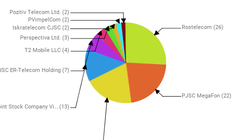 Провайдеры:  Rostelecom - 26 PJSC MegaFon - 22 MTS PJSC - 20 Public Joint Stock Company Vimpel-Communications - 13 JSC ER-Telecom Holding - 7 T2 Mobile LLC - 4 Perspectiva Ltd. - 3 Iskratelecom CJSC - 2 PVimpelCom - 2 Pozitiv Telecom Ltd. - 2