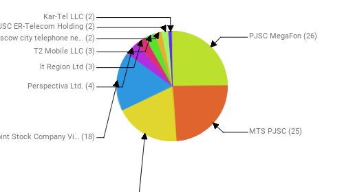 Провайдеры:  PJSC MegaFon - 26 MTS PJSC - 25 Rostelecom - 20 Public Joint Stock Company Vimpel-Communications - 18 Perspectiva Ltd. - 4 It Region Ltd - 3 T2 Mobile LLC - 3 PJSC Moscow city telephone network - 2 JSC ER-Telecom Holding - 2 Kar-Tel LLC - 2
