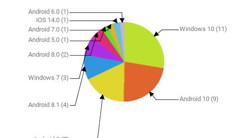 Операционные системы:  Windows 10 - 11 Android 10 - 9 Android 9 - 7 Android 8.1 - 4 Windows 7 - 3 Android 8.0 - 2 Android 5.0 - 1 Android 7.0 - 1 iOS 14.0 - 1 Android 6.0 - 1