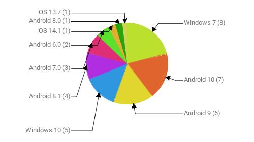 Операционные системы:  Windows 7 - 8 Android 10 - 7 Android 9 - 6 Windows 10 - 5 Android 8.1 - 4 Android 7.0 - 3 Android 6.0 - 2 iOS 14.1 - 1 Android 8.0 - 1 iOS 13.7 - 1