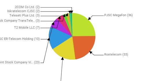 Провайдеры:  PJSC MegaFon - 36 Rostelecom - 33 MTS PJSC - 26 Public Joint Stock Company Vimpel-Communications - 23 JSC ER-Telecom Holding - 10 T2 Mobile LLC - 7 Joint Stock Company TransTeleCom - 3 Teleseti Plus Ltd. - 3 Iskratelecom CJSC - 2 2COM Co Ltd. - 2