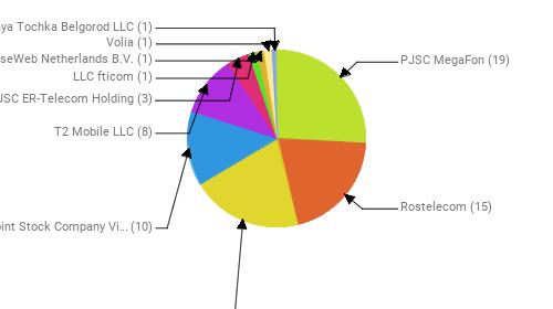 Провайдеры:  PJSC MegaFon - 19 Rostelecom - 15 MTS PJSC - 15 Public Joint Stock Company Vimpel-Communications - 10 T2 Mobile LLC - 8 JSC ER-Telecom Holding - 3 LLC fticom - 1 LeaseWeb Netherlands B.V. - 1 Volia - 1 Zelenaya Tochka Belgorod LLC - 1