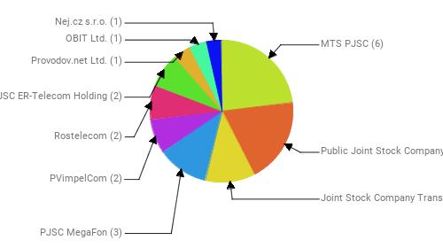 Провайдеры:  MTS PJSC - 6 Public Joint Stock Company Vimpel-Communications - 5 Joint Stock Company TransTeleCom - 3 PJSC MegaFon - 3 PVimpelCom - 2 Rostelecom - 2 JSC ER-Telecom Holding - 2 Provodov.net Ltd. - 1 OBIT Ltd. - 1 Nej.cz s.r.o. - 1