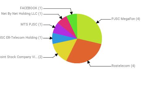 Провайдеры:  PJSC MegaFon - 4 Rostelecom - 4 Public Joint Stock Company Vimpel-Communications - 2 JSC ER-Telecom Holding - 1 MTS PJSC - 1 Net By Net Holding LLC - 1 FACEBOOK - 1