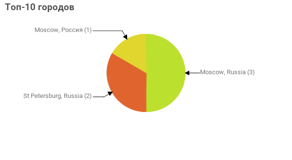 Топ-10 городов:  Moscow, Russia - 3 St Petersburg, Russia - 2 Moscow, Россия - 1