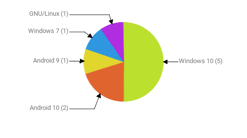 Операционные системы:  Windows 10 - 5 Android 10 - 2 Android 9 - 1 Windows 7 - 1 GNU/Linux - 1