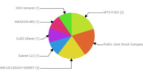 Провайдеры:  MTS PJSC - 2 Public Joint Stock Company Vimpel-Communications - 2 CENTURYLINK-US-LEGACY-QWEST - 2 Subnet LLC - 1 OJSC Ufanet - 1 AMAZON-AES - 1 OOO Istranet - 1
