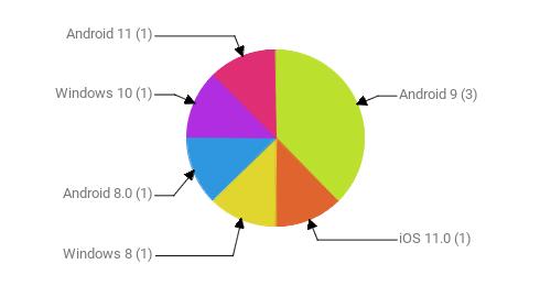 Операционные системы:  Android 9 - 3 iOS 11.0 - 1 Windows 8 - 1 Android 8.0 - 1 Windows 10 - 1 Android 11 - 1