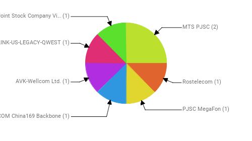 Провайдеры:  MTS PJSC - 2 Rostelecom - 1 PJSC MegaFon - 1 CHINA UNICOM China169 Backbone - 1 AVK-Wellcom Ltd. - 1 CENTURYLINK-US-LEGACY-QWEST - 1 Public Joint Stock Company Vimpel-Communications - 1
