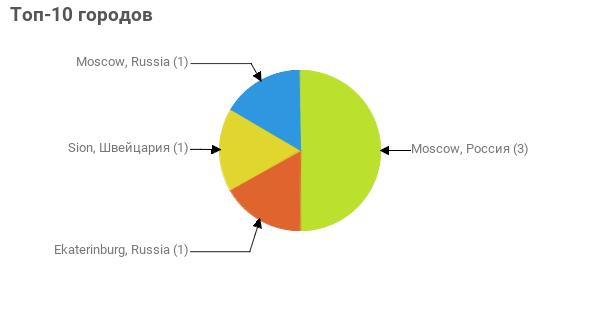 Топ-10 городов:  Moscow, Россия - 3 Ekaterinburg, Russia - 1 Sion, Швейцария - 1 Moscow, Russia - 1