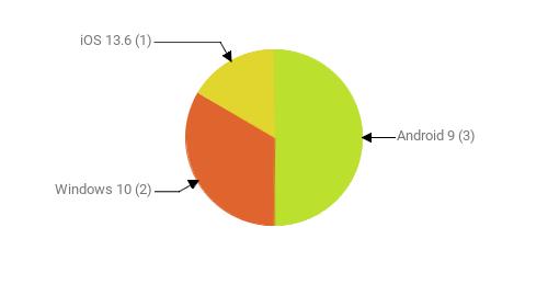 Операционные системы:  Android 9 - 3 Windows 10 - 2 iOS 13.6 - 1