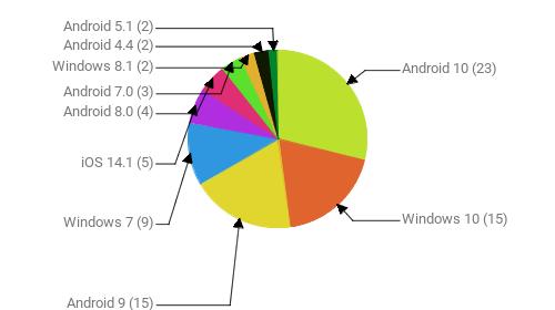 Операционные системы:  Android 10 - 23 Windows 10 - 15 Android 9 - 15 Windows 7 - 9 iOS 14.1 - 5 Android 8.0 - 4 Android 7.0 - 3 Windows 8.1 - 2 Android 4.4 - 2 Android 5.1 - 2