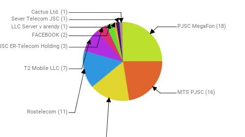 Провайдеры:  PJSC MegaFon - 18 MTS PJSC - 16 Public Joint Stock Company Vimpel-Communications - 12 Rostelecom - 11 T2 Mobile LLC - 7 JSC ER-Telecom Holding - 3 FACEBOOK - 2 LLC Server v arendy - 1 Sever Telecom JSC - 1 Cactus Ltd. - 1