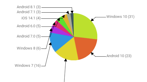 Операционные системы:  Windows 10 - 31 Android 10 - 23 Android 9 - 20 Windows 7 - 16 Windows 8 - 6 Android 7.0 - 5 Android 6.0 - 5 iOS 14.1 - 4 Android 7.1 - 3 Android 8.1 - 3