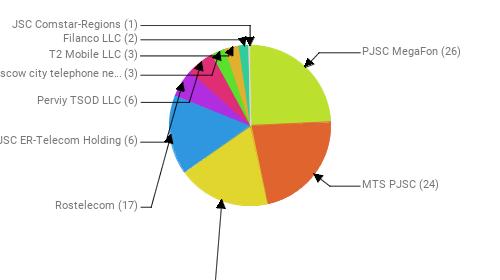 Провайдеры:  PJSC MegaFon - 26 MTS PJSC - 24 Public Joint Stock Company Vimpel-Communications - 20 Rostelecom - 17 JSC ER-Telecom Holding - 6 Perviy TSOD LLC - 6 PJSC Moscow city telephone network - 3 T2 Mobile LLC - 3 Filanco LLC - 2 JSC Comstar-Regions - 1