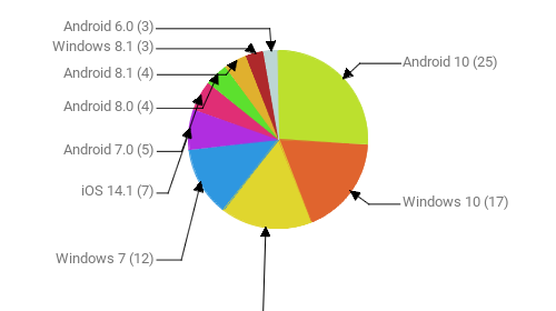 Операционные системы:  Android 10 - 25 Windows 10 - 17 Android 9 - 16 Windows 7 - 12 iOS 14.1 - 7 Android 7.0 - 5 Android 8.0 - 4 Android 8.1 - 4 Windows 8.1 - 3 Android 6.0 - 3