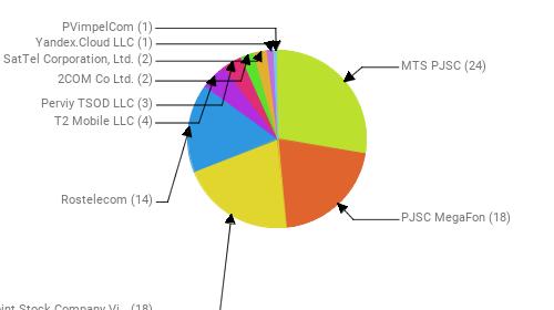 Провайдеры:  MTS PJSC - 24 PJSC MegaFon - 18 Public Joint Stock Company Vimpel-Communications - 18 Rostelecom - 14 T2 Mobile LLC - 4 Perviy TSOD LLC - 3 2COM Co Ltd. - 2 SatTel Corporation, Ltd. - 2 Yandex.Cloud LLC - 1 PVimpelCom - 1