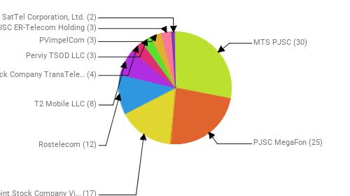 Провайдеры:  MTS PJSC - 30 PJSC MegaFon - 25 Public Joint Stock Company Vimpel-Communications - 17 Rostelecom - 12 T2 Mobile LLC - 8 Joint Stock Company TransTeleCom - 4 Perviy TSOD LLC - 3 PVimpelCom - 3 JSC ER-Telecom Holding - 3 SatTel Corporation, Ltd. - 2