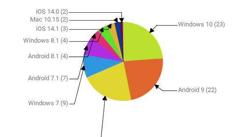 Операционные системы:  Windows 10 - 23 Android 9 - 22 Android 10 - 21 Windows 7 - 9 Android 7.1 - 7 Android 8.1 - 4 Windows 8.1 - 4 iOS 14.1 - 3 Mac 10.15 - 2 iOS 14.0 - 2