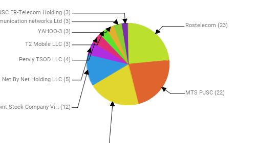 Провайдеры:  Rostelecom - 23 MTS PJSC - 22 PJSC MegaFon - 20 Public Joint Stock Company Vimpel-Communications - 12 Net By Net Holding LLC - 5 Perviy TSOD LLC - 4 T2 Mobile LLC - 3 YAHOO-3 - 3 Telecommunication networks Ltd - 3 JSC ER-Telecom Holding - 3