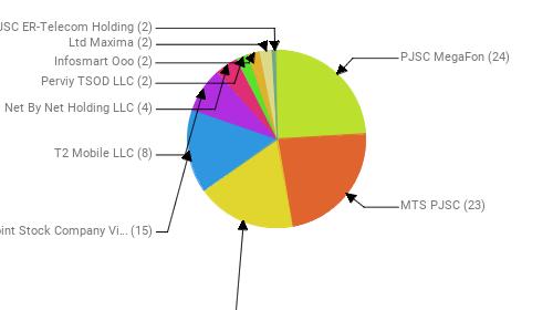 Провайдеры:  PJSC MegaFon - 24 MTS PJSC - 23 Rostelecom - 18 Public Joint Stock Company Vimpel-Communications - 15 T2 Mobile LLC - 8 Net By Net Holding LLC - 4 Perviy TSOD LLC - 2 Infosmart Ooo - 2 Ltd Maxima - 2 JSC ER-Telecom Holding - 2