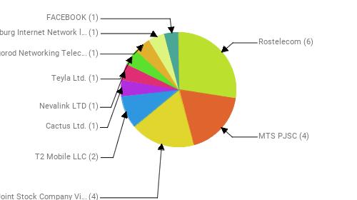 Провайдеры:  Rostelecom - 6 MTS PJSC - 4 Public Joint Stock Company Vimpel-Communications - 4 T2 Mobile LLC - 2 Cactus Ltd. - 1 Nevalink LTD - 1 Teyla Ltd. - 1 LLC Belgorod Networking Telecommunication Company - 1 Petersburg Internet Network ltd. - 1 FACEBOOK - 1