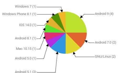Операционные системы:  Android 9 - 4 Android 7.0 - 2 GNU/Linux - 2 Android 5.1 - 2 Android 5.0 - 1 Mac 10.15 - 1 Android 8.1 - 1 iOS 14.0 - 1 Windows Phone 8.1 - 1 Windows 7 - 1