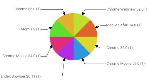 Браузеры, замеченные в скликивании:  Chrome Webview 52.0 - 1 Mobile Safari 14.0 - 1 Chrome 85.0 - 1 Chrome Mobile 59.0 - 1 Yandex Browser 20.11 - 1 Chrome Mobile 84.0 - 1 Atom 1.2 - 1 Chrome 86.0 - 1