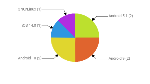 Операционные системы:  Android 5.1 - 2 Android 9 - 2 Android 10 - 2 iOS 14.0 - 1 GNU/Linux - 1