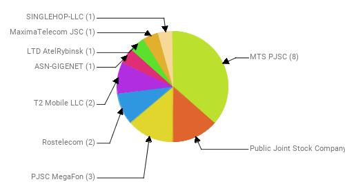 Провайдеры:  MTS PJSC - 8 Public Joint Stock Company Vimpel-Communications - 3 PJSC MegaFon - 3 Rostelecom - 2 T2 Mobile LLC - 2 ASN-GIGENET - 1 LTD AtelRybinsk - 1 MaximaTelecom JSC - 1 SINGLEHOP-LLC - 1