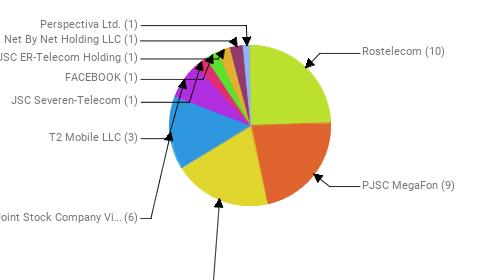 Провайдеры:  Rostelecom - 10 PJSC MegaFon - 9 MTS PJSC - 8 Public Joint Stock Company Vimpel-Communications - 6 T2 Mobile LLC - 3 JSC Severen-Telecom - 1 FACEBOOK - 1 JSC ER-Telecom Holding - 1 Net By Net Holding LLC - 1 Perspectiva Ltd. - 1