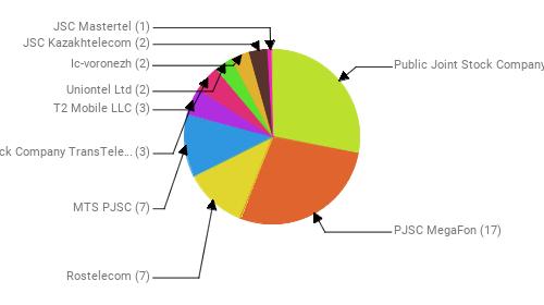 Провайдеры:  Public Joint Stock Company Vimpel-Communications - 17 PJSC MegaFon - 17 Rostelecom - 7 MTS PJSC - 7 Joint Stock Company TransTeleCom - 3 T2 Mobile LLC - 3 Uniontel Ltd - 2 Ic-voronezh - 2 JSC Kazakhtelecom - 2 JSC Mastertel - 1