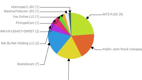 Провайдеры:  MTS PJSC - 9 Public Joint Stock Company Vimpel-Communications - 7 PJSC MegaFon - 7 Rostelecom - 7 Net By Net Holding LLC - 2 CENTURYLINK-US-LEGACY-QWEST - 2 PVimpelCom - 1 You Online LLC - 1 MaximaTelecom JSC - 1 Intersvyaz-2 JSC - 1
