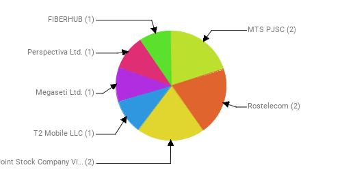 Провайдеры:  MTS PJSC - 2 Rostelecom - 2 Public Joint Stock Company Vimpel-Communications - 2 T2 Mobile LLC - 1 Megaseti Ltd. - 1 Perspectiva Ltd. - 1 FIBERHUB - 1