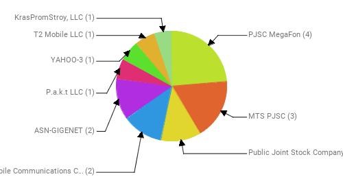 Провайдеры:  PJSC MegaFon - 4 MTS PJSC - 3 Public Joint Stock Company Vimpel-Communications - 2 Henan Mobile Communications Co.,Ltd - 2 ASN-GIGENET - 2 P.a.k.t LLC - 1 YAHOO-3 - 1 T2 Mobile LLC - 1 KrasPromStroy, LLC - 1
