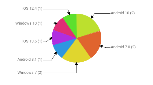 Операционные системы:  Android 10 - 2 Android 7.0 - 2 Windows 7 - 2 Android 8.1 - 1 iOS 13.6 - 1 Windows 10 - 1 iOS 12.4 - 1