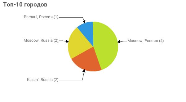 Топ-10 городов:  Moscow, Россия - 4 Kazan', Russia - 2 Moscow, Russia - 2 Barnaul, Россия - 1