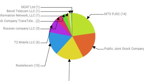 Провайдеры:  MTS PJSC - 14 Public Joint Stock Company Vimpel-Communications - 12 PJSC MegaFon - 12 Rostelecom - 10 T2 Mobile LLC - 6 Russian company LLC - 3 Joint Stock Company TransTeleCom - 2 Information Network, LLC - 1 Beirel Telecom LLC - 1 M247 Ltd - 1