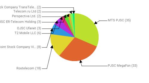 Провайдеры:  MTS PJSC - 35 PJSC MegaFon - 33 Rostelecom - 18 Public Joint Stock Company Vimpel-Communications - 8 T2 Mobile LLC - 6 OJSC Ufanet - 3 JSC ER-Telecom Holding - 3 Perspectiva Ltd. - 2 Telecom.ru Ltd - 2 Joint Stock Company TransTeleCom - 2
