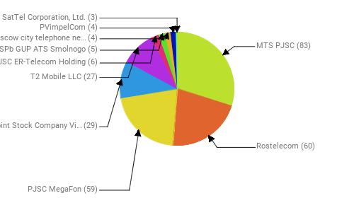 Провайдеры:  MTS PJSC - 83 Rostelecom - 60 PJSC MegaFon - 59 Public Joint Stock Company Vimpel-Communications - 29 T2 Mobile LLC - 27 JSC ER-Telecom Holding - 6 SPb GUP ATS Smolnogo - 5 PJSC Moscow city telephone network - 4 PVimpelCom - 4 SatTel Corporation, Ltd. - 3