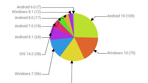 Операционные системы:  Android 10 - 109 Windows 10 - 75 Android 9 - 73 Windows 7 - 56 iOS 14.2 - 38 Android 8.1 - 24 Android 7.0 - 18 Android 8.0 - 17 Windows 8.1 - 12 Android 6.0 - 7