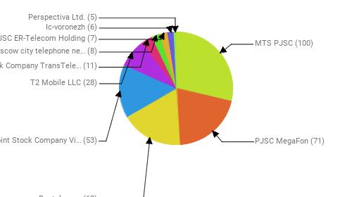 Провайдеры:  MTS PJSC - 100 PJSC MegaFon - 71 Rostelecom - 62 Public Joint Stock Company Vimpel-Communications - 53 T2 Mobile LLC - 28 Joint Stock Company TransTeleCom - 11 PJSC Moscow city telephone network - 8 JSC ER-Telecom Holding - 7 Ic-voronezh - 6 Perspectiva Ltd. - 5