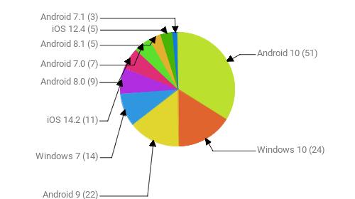 Операционные системы:  Android 10 - 51 Windows 10 - 24 Android 9 - 22 Windows 7 - 14 iOS 14.2 - 11 Android 8.0 - 9 Android 7.0 - 7 Android 8.1 - 5 iOS 12.4 - 5 Android 7.1 - 3