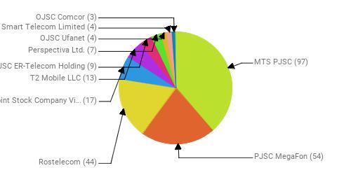 Провайдеры:  MTS PJSC - 97 PJSC MegaFon - 54 Rostelecom - 44 Public Joint Stock Company Vimpel-Communications - 17 T2 Mobile LLC - 13 JSC ER-Telecom Holding - 9 Perspectiva Ltd. - 7 OJSC Ufanet - 4 Smart Telecom Limited - 4 OJSC Comcor - 3